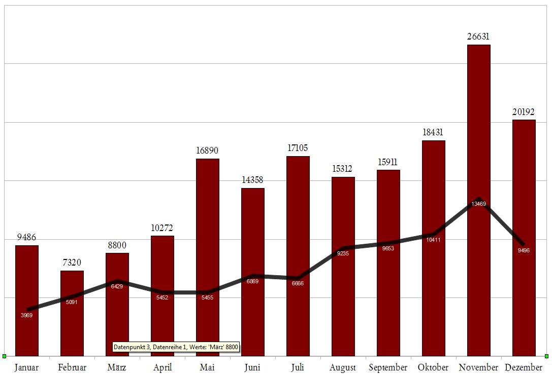 Spontis Statistik Besucherzahlen 2010